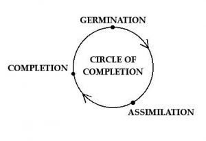 Circle of Completion
